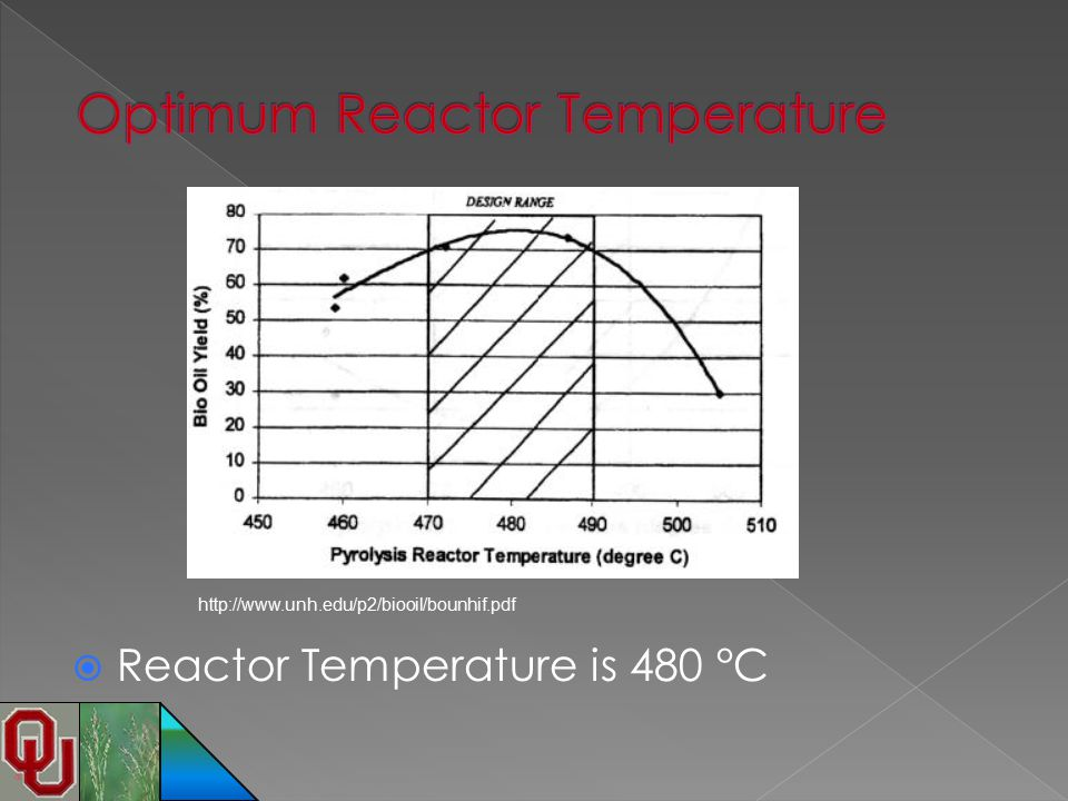 Optimum Reactor Temperature
