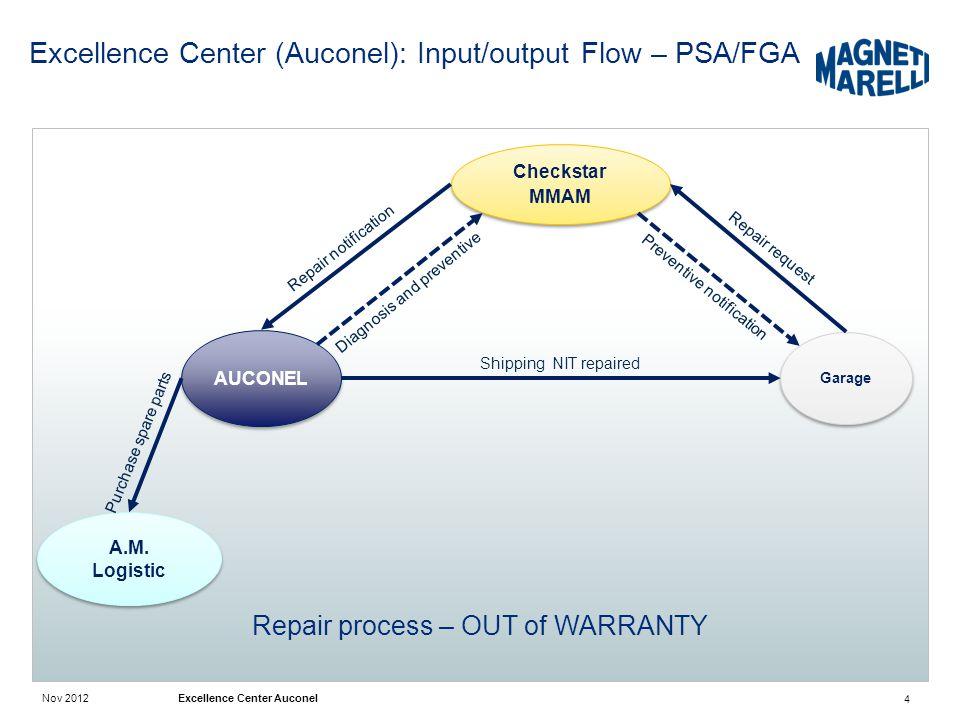 Excellence Center (Auconel): Input/output Flow – PSA/FGA