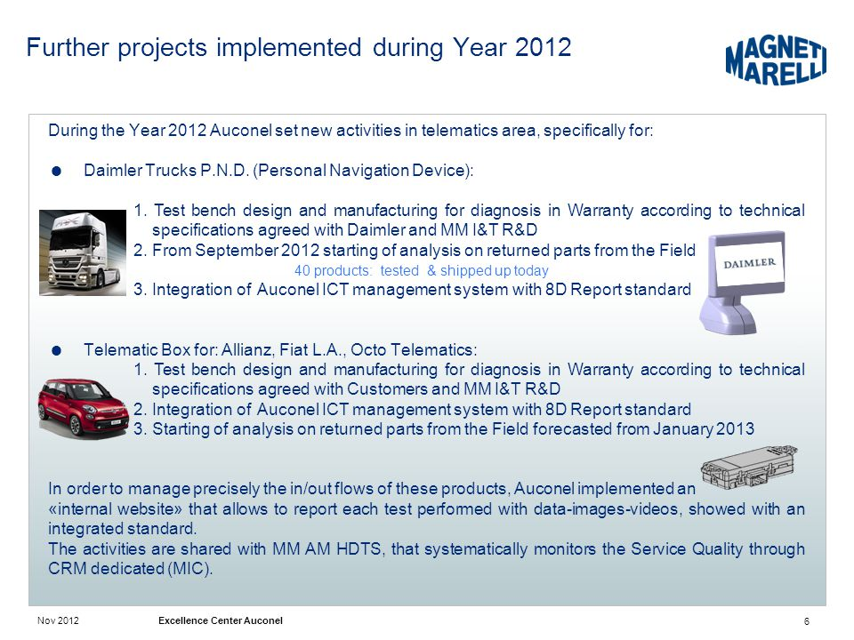 Further projects implemented during Year 2012