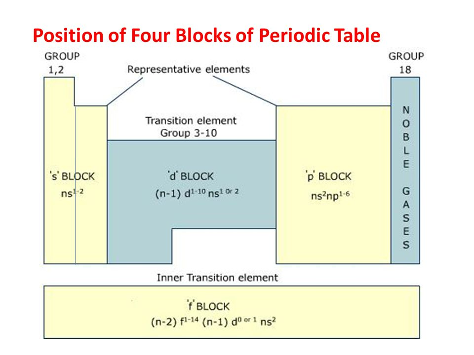 Position of Four Blocks of Periodic Table