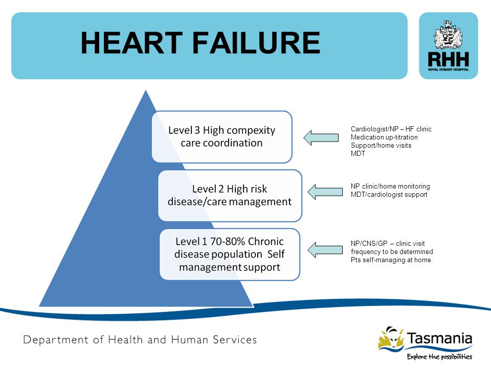 HEART FAILURE Cardiologist/NP – HF clinic Medication up-titration