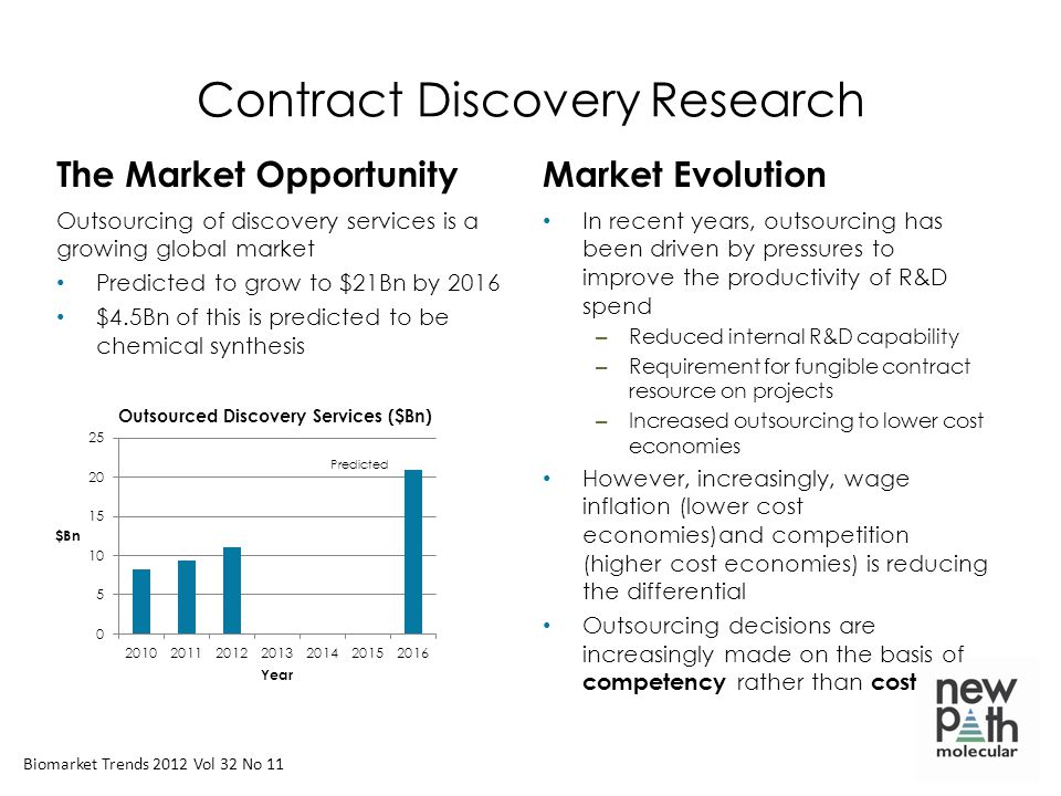 Contract Discovery Research