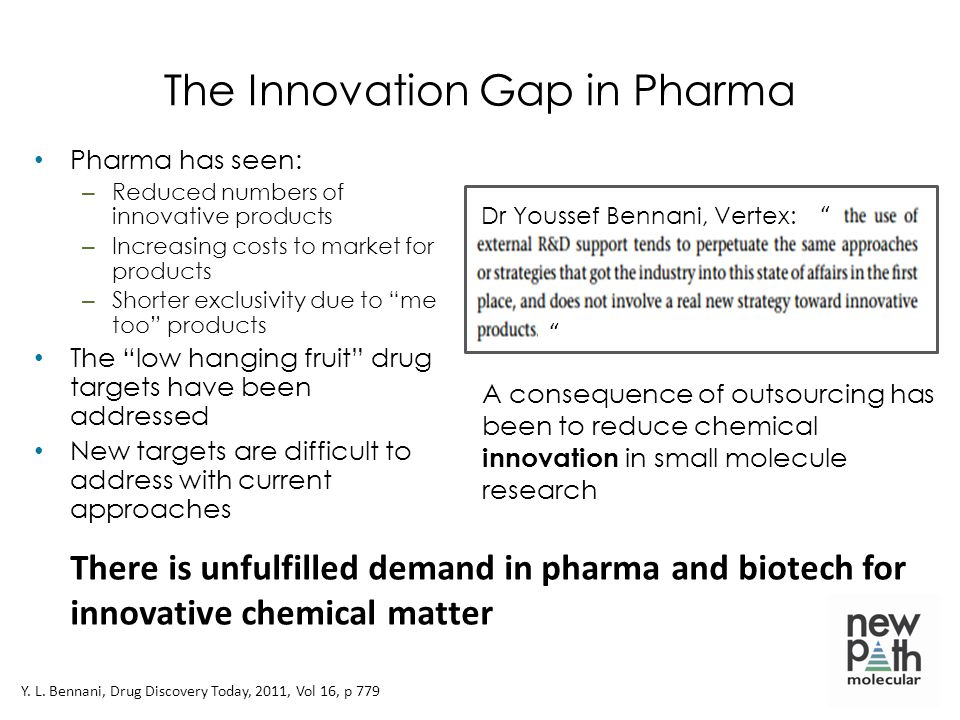 The Innovation Gap in Pharma