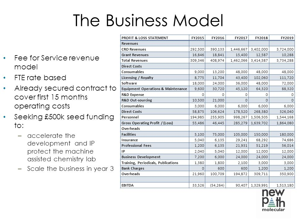 The Business Model Fee for Service revenue model FTE rate based