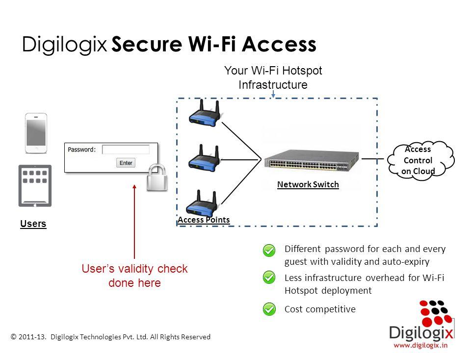 Access Control on Cloud