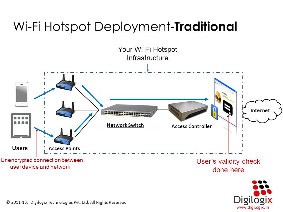 Wi-Fi Hotspot Deployment-Traditional
