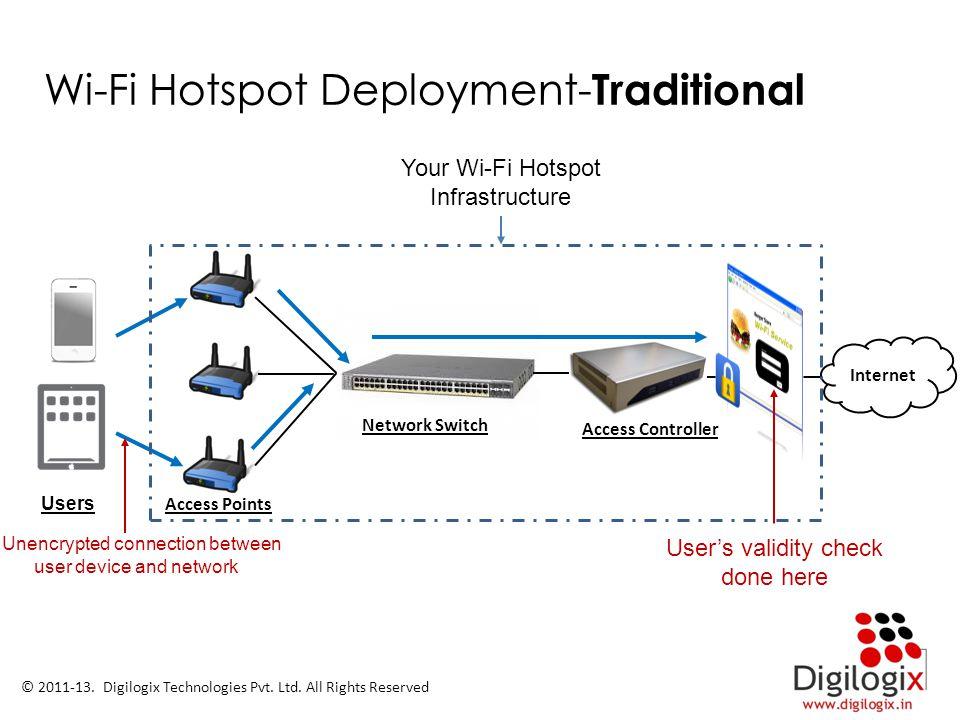 Wi-Fi Hotspot Deployment-Traditional