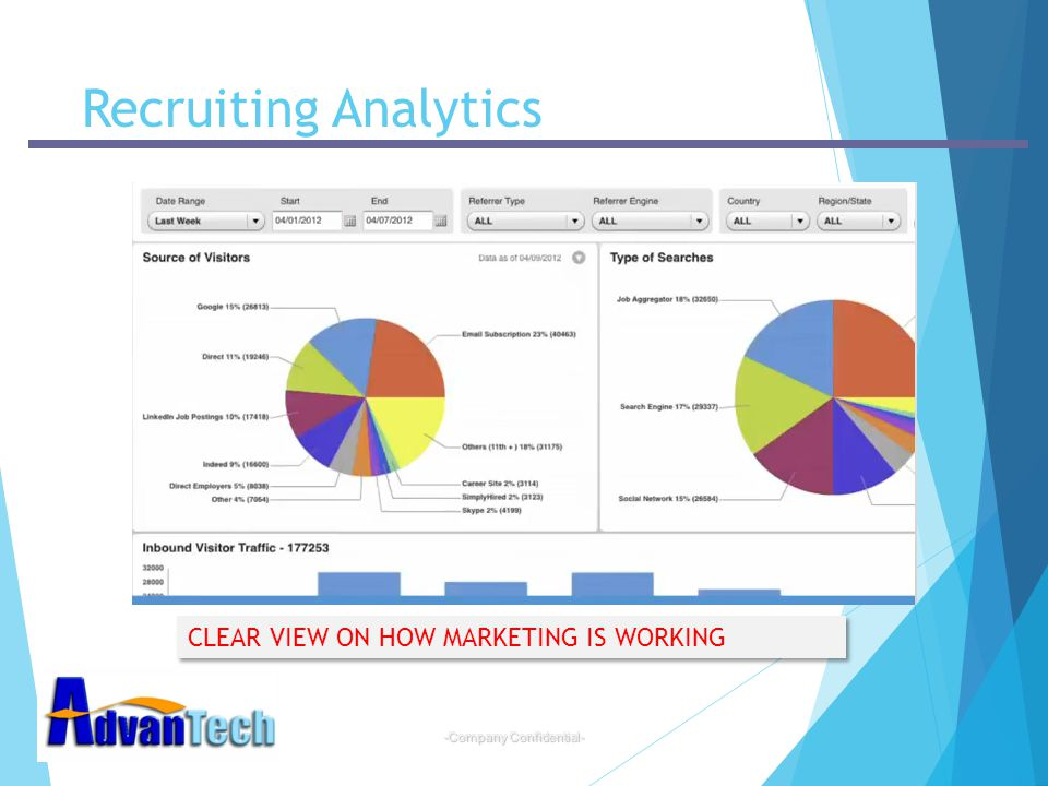 Recruiting Analytics CLEAR VIEW ON HOW MARKETING IS WORKING