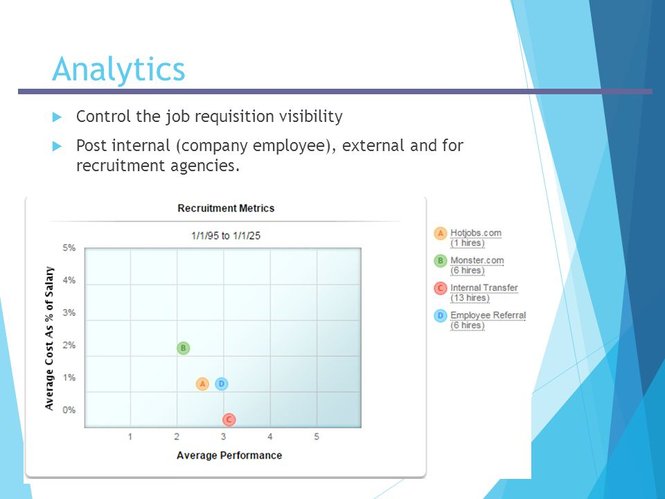 Analytics Control the job requisition visibility