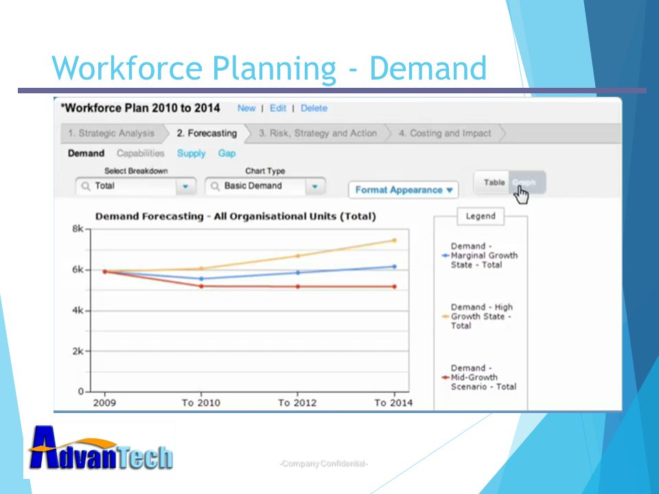 Workforce Planning - Demand