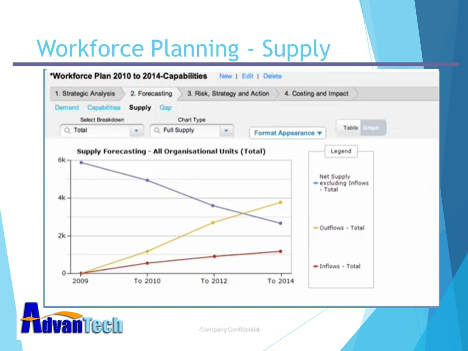 Workforce Planning - Supply