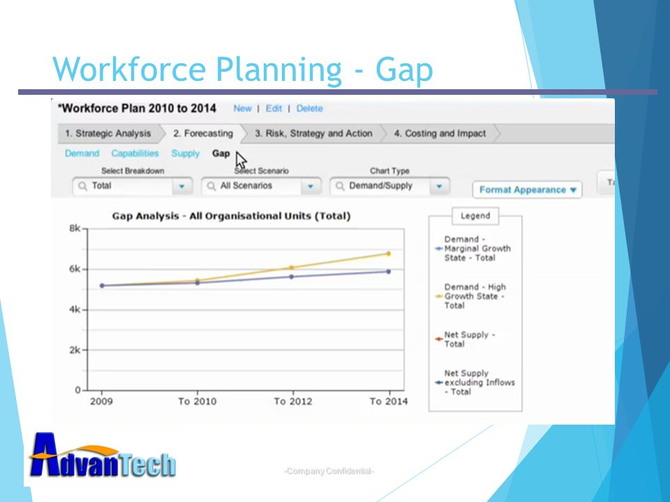 Workforce Planning - Gap