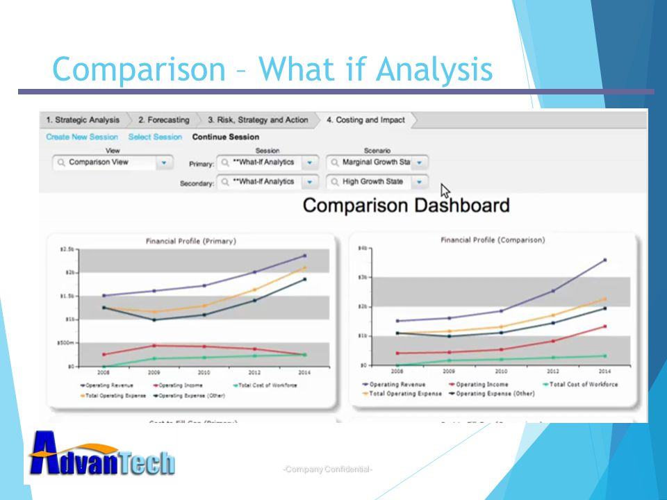 Comparison – What if Analysis