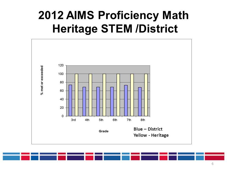 2012 AIMS Proficiency Math Heritage STEM /District