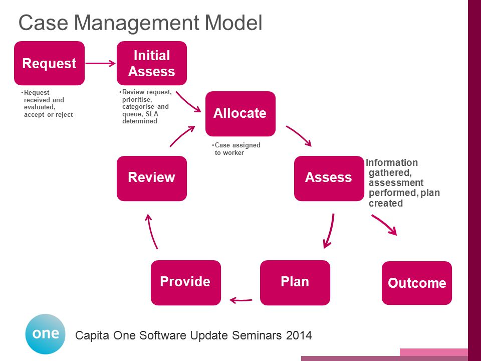 Case Management Model Request Initial Assess Allocate Assess Plan
