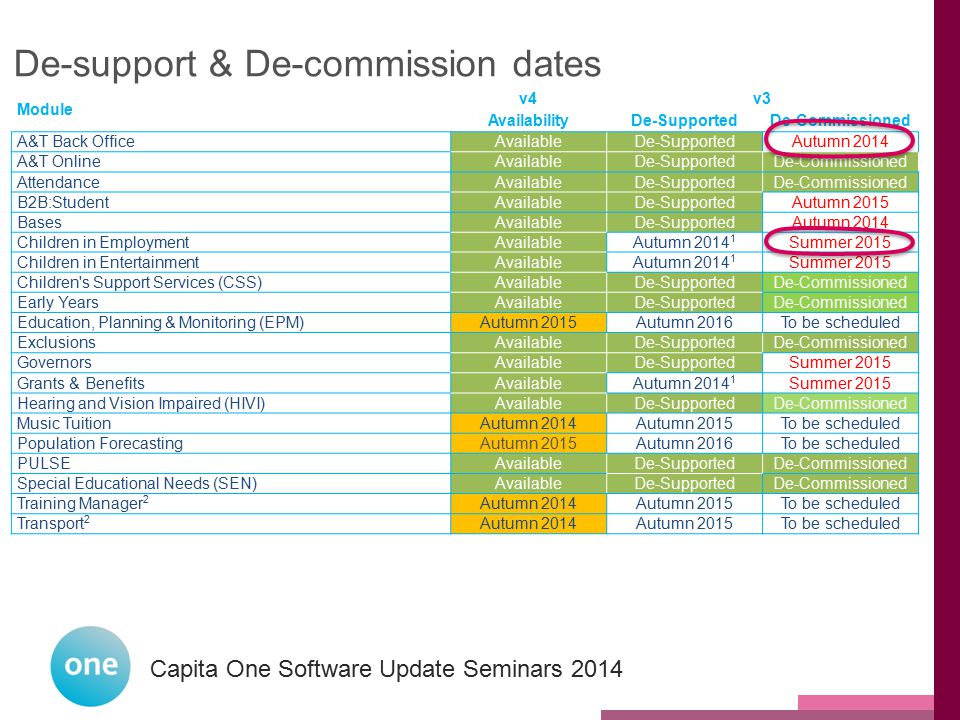 De-support & De-commission dates