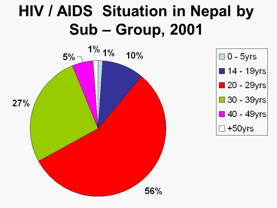 HIV / AIDS Situation in Nepal by Sub – Group, 2001