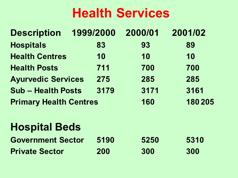 Health Services Hospital Beds Description 1999/ / /02