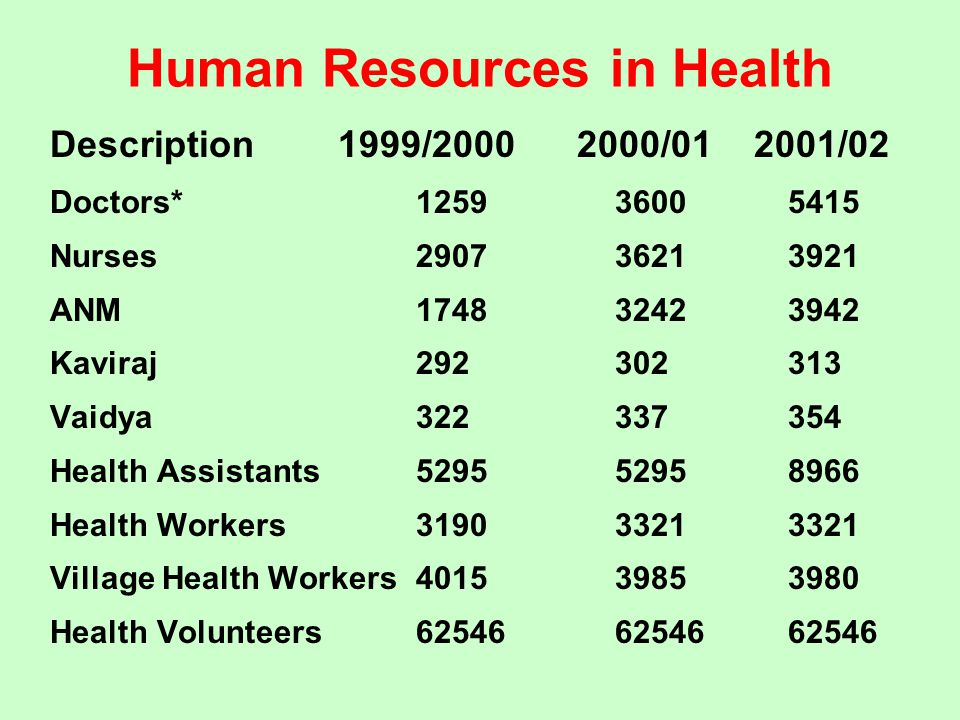 Human Resources in Health