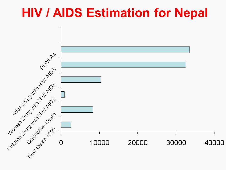 HIV / AIDS Estimation for Nepal
