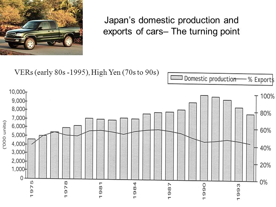 Japan's domestic production and exports of cars– The turning point