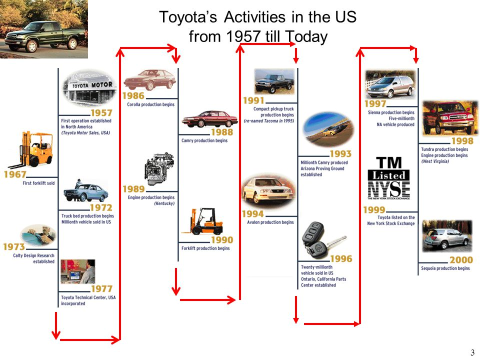 Toyota's Activities in the US from 1957 till Today