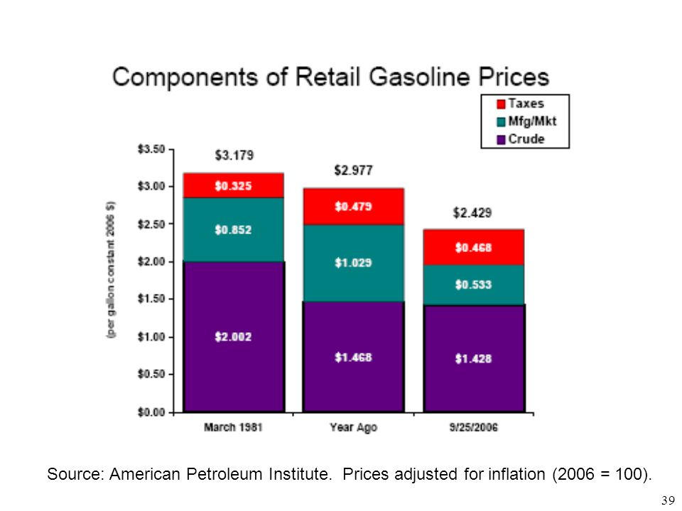 Source: American Petroleum Institute