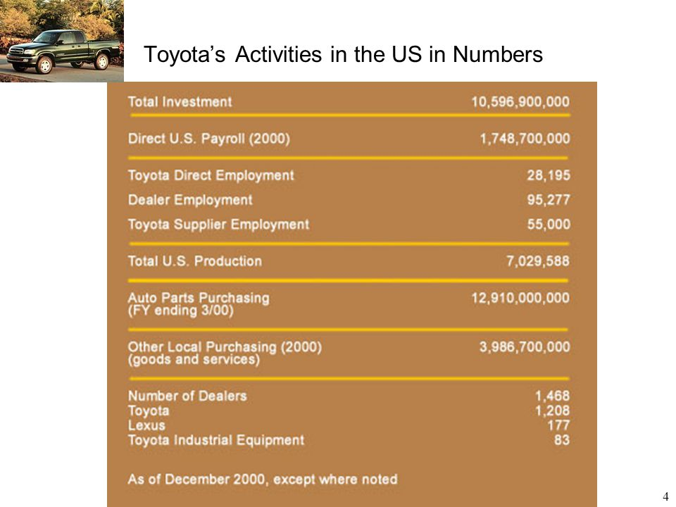 Toyota's Activities in the US in Numbers