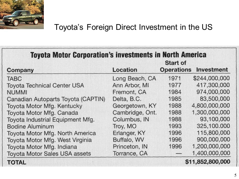 Toyota's Foreign Direct Investment in the US