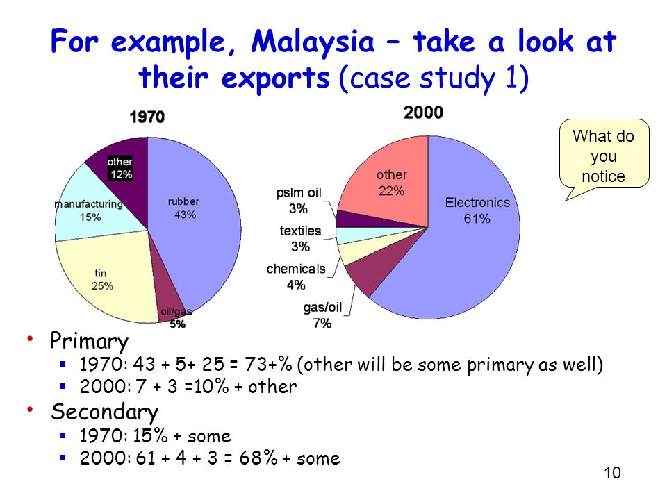For example, Malaysia – take a look at their exports (case study 1)