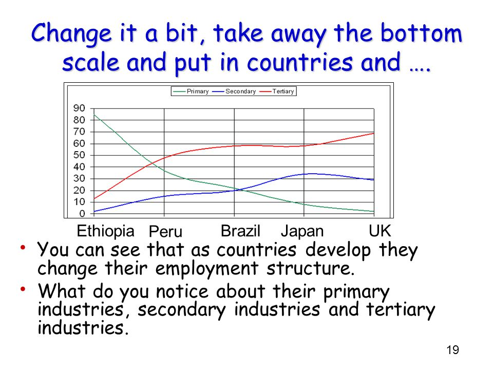 Change it a bit, take away the bottom scale and put in countries and ….