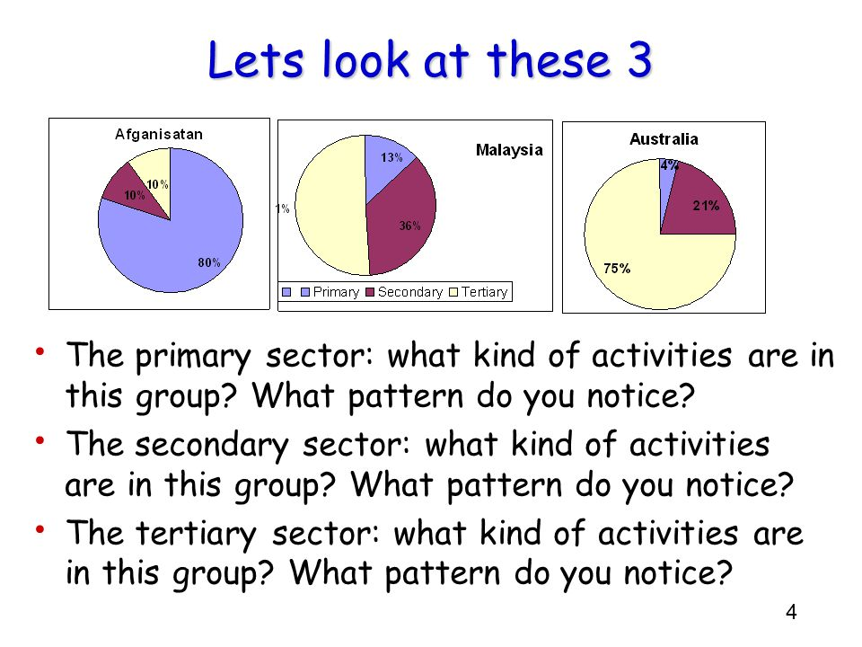 Lets look at these 3 The primary sector: what kind of activities are in this group What pattern do you notice