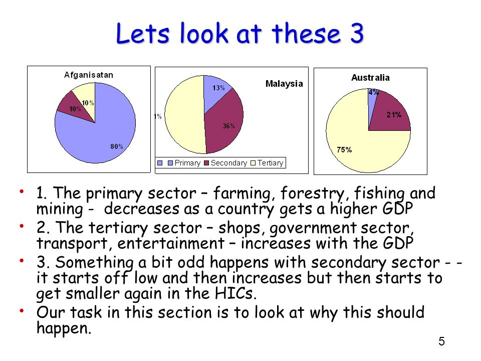 Lets look at these 3 1. The primary sector – farming, forestry, fishing and mining - decreases as a country gets a higher GDP.