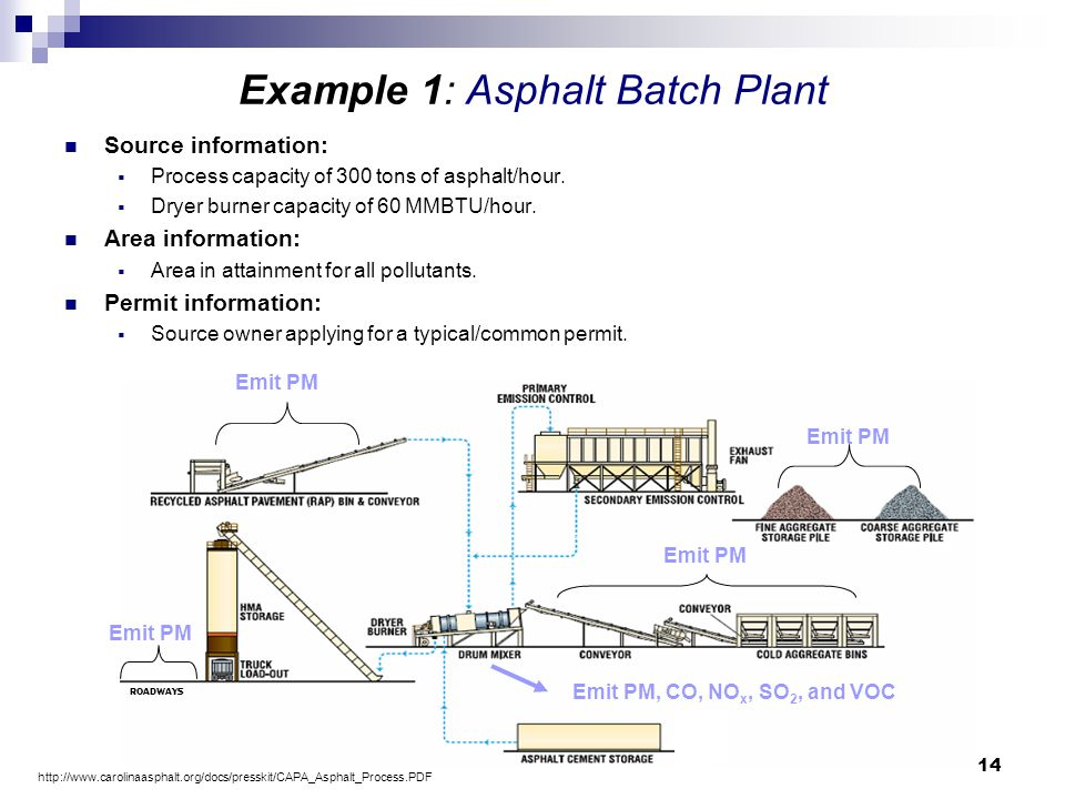 Example 1: Asphalt Batch Plant