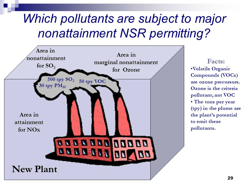 Which pollutants are subject to major nonattainment NSR permitting