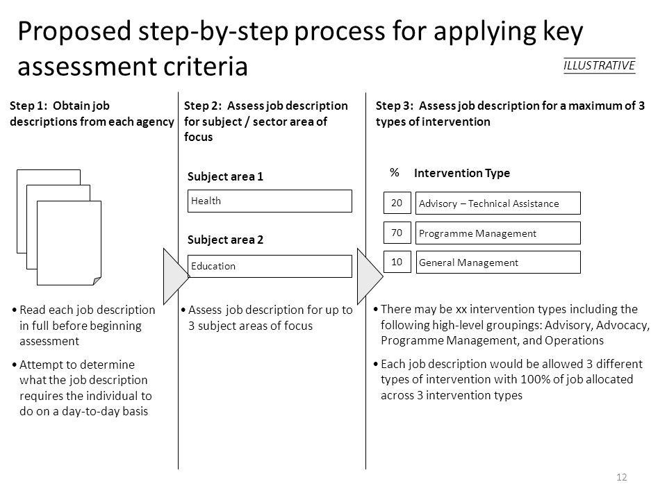 Proposed step-by-step process for applying key assessment criteria