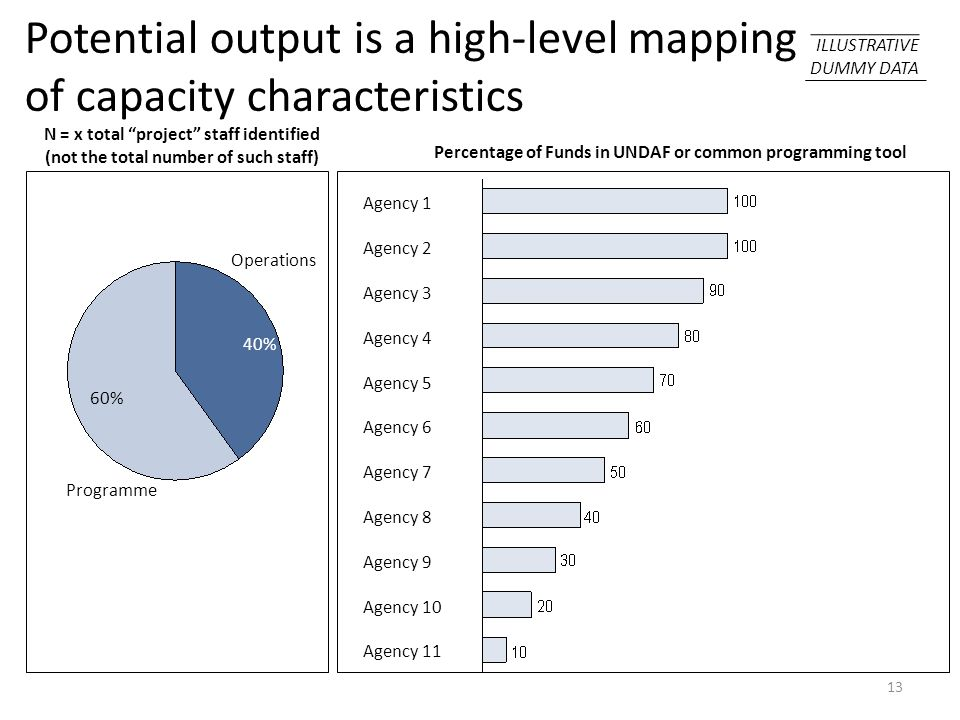 Potential output is a high-level mapping of capacity characteristics