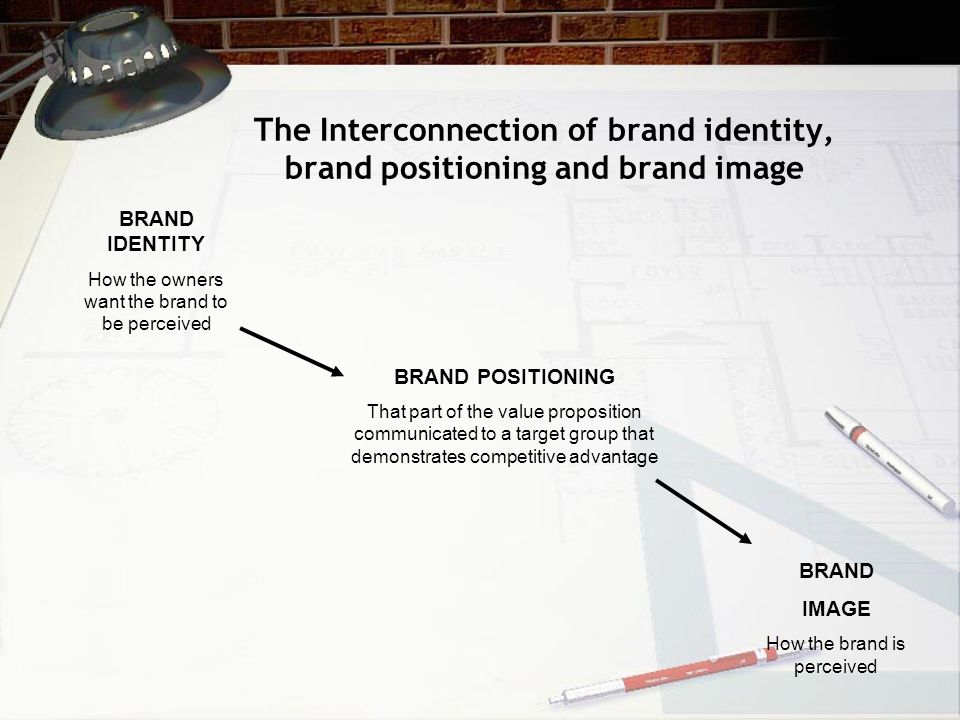 The Interconnection of brand identity, brand positioning and brand image