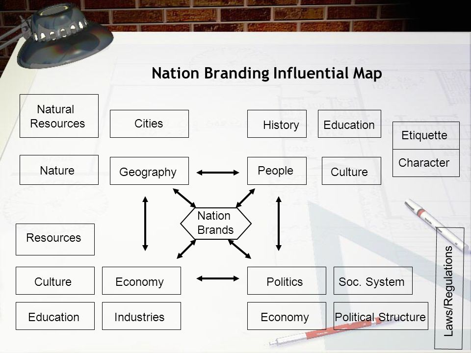 Nation Branding Influential Map