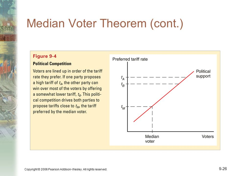 an introduction to the median voter theorem Are politicians accountable to voters evidence from us house roll  to what extent is the median voter theorem empirically relevant for the  1 introduction.