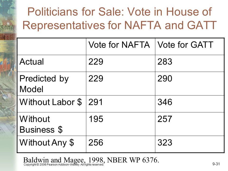 Politicians for Sale: Vote in House of Representatives for NAFTA and GATT