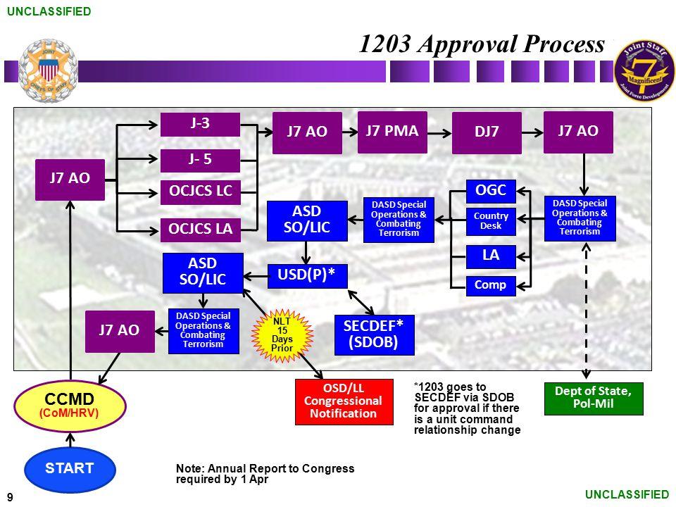 1203 Approval Process J-3 J7 AO J7 PMA DJ7 J7 AO J- 5 J7 AO OCJCS LC
