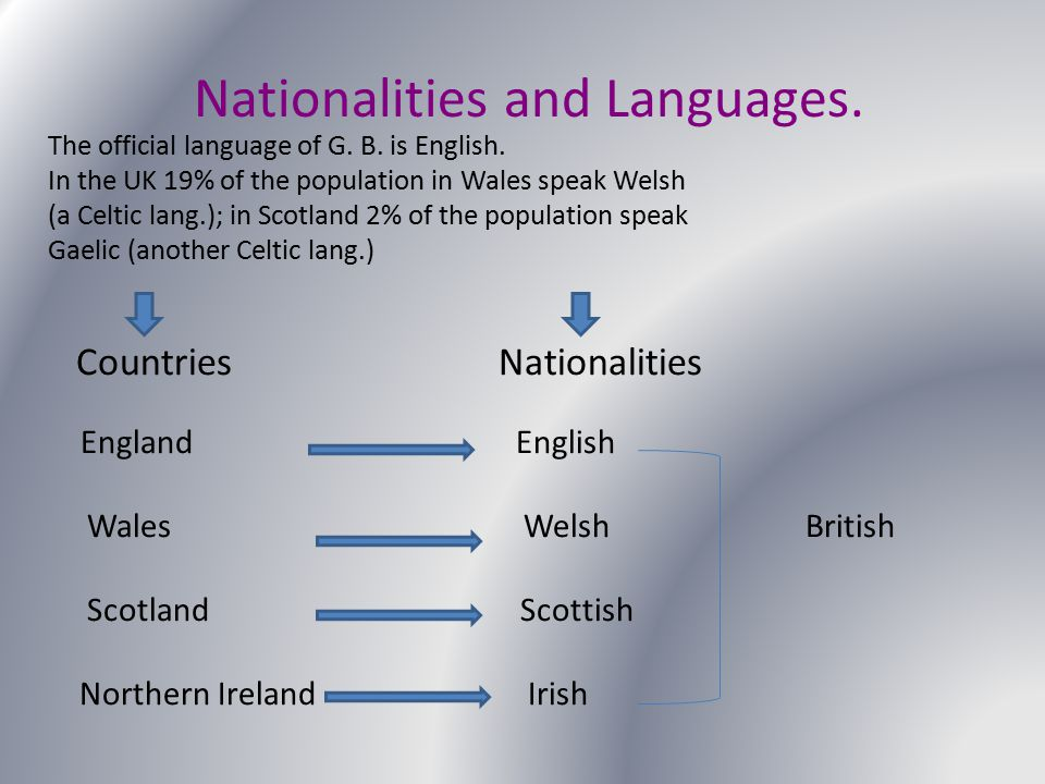 Nationalities and Languages.