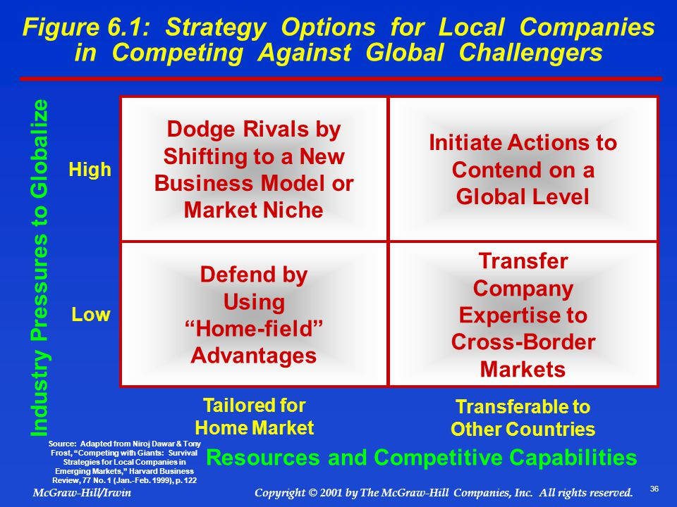 Figure 6.1: Strategy Options for Local Companies in Competing Against Global Challengers