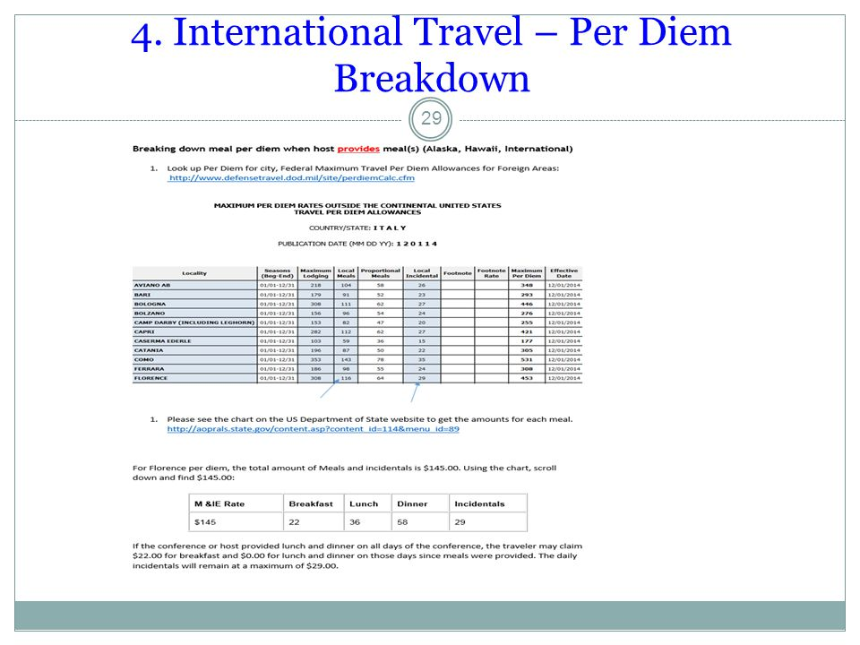 4. International Travel – Per Diem Breakdown