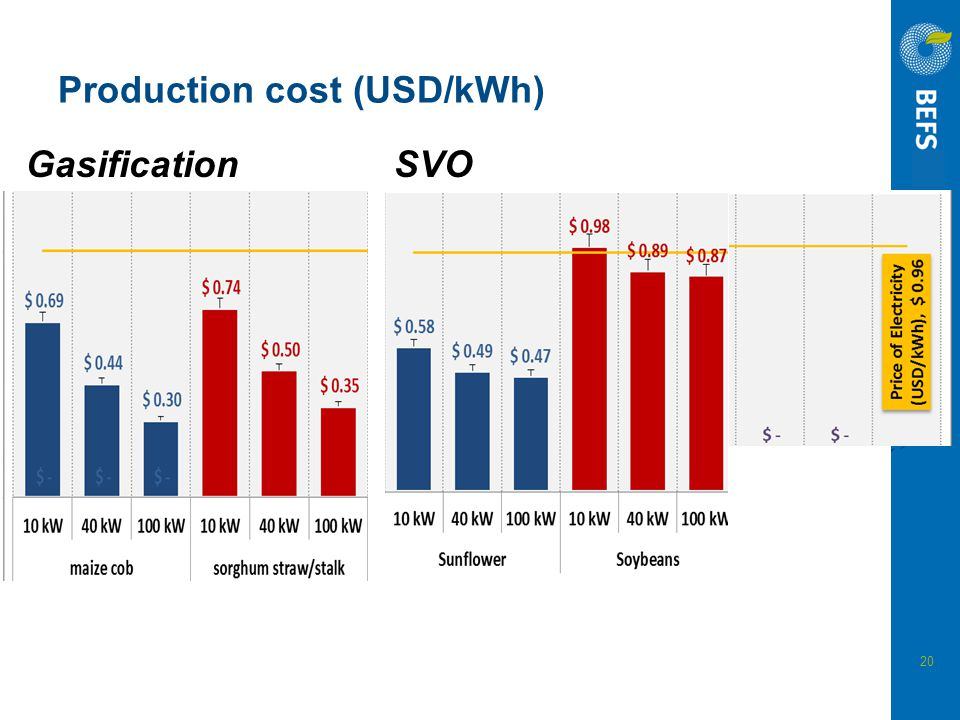 Production cost (USD/kWh)