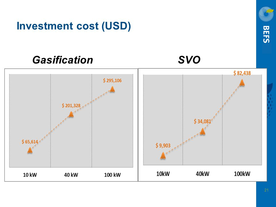 Investment cost (USD) Gasification SVO