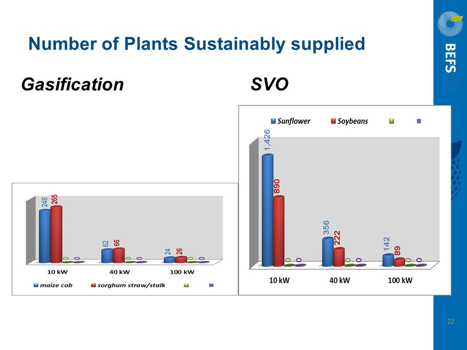 Number of Plants Sustainably supplied