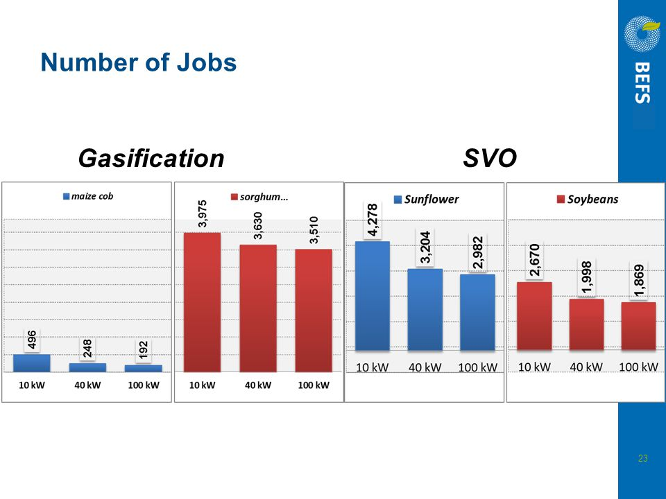 Number of Jobs Gasification SVO