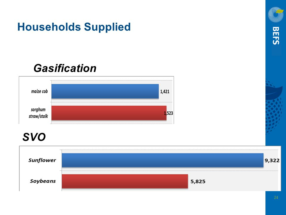 Households Supplied Gasification SVO